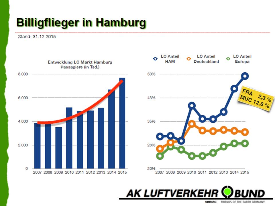 "Ramschflughafen ""Helmut Schmidt"""