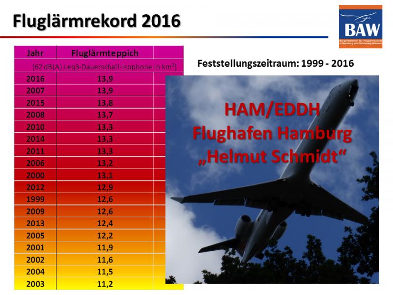 Fluglärmrekord 2016: Lautestes Flugjahr seit 1999
