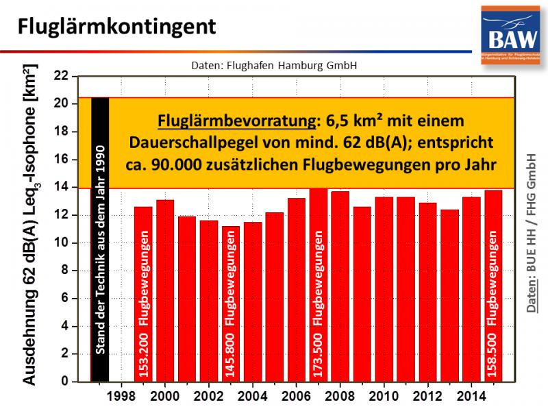 ham-fluglaermkontingent-1999-2015